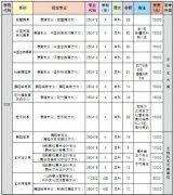 <b>北京舞蹈学院2012年本科招生简章</b>
