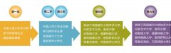<b>中国人民大学3+2艺术留学2012年本硕连续项目招生</b>